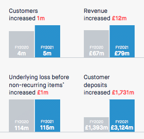 monzo 2020 annual results