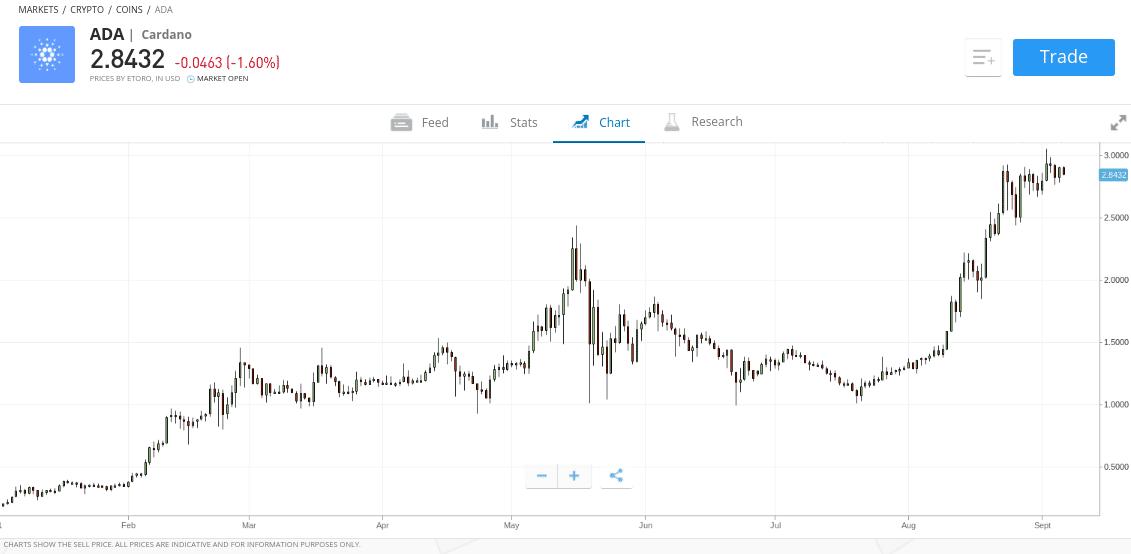 invest in cardano