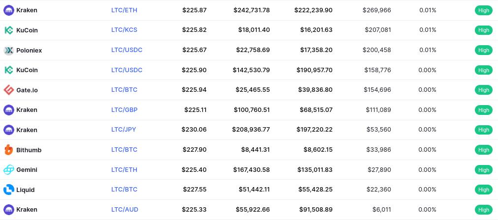 litecoin exchanges