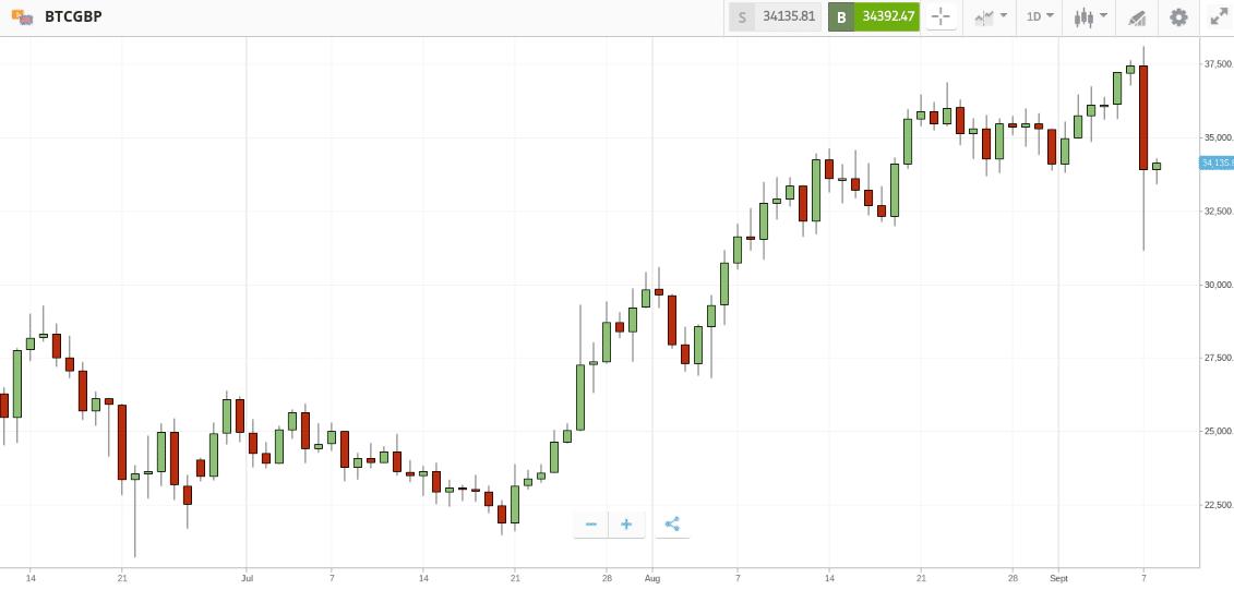 BTC/GBP price