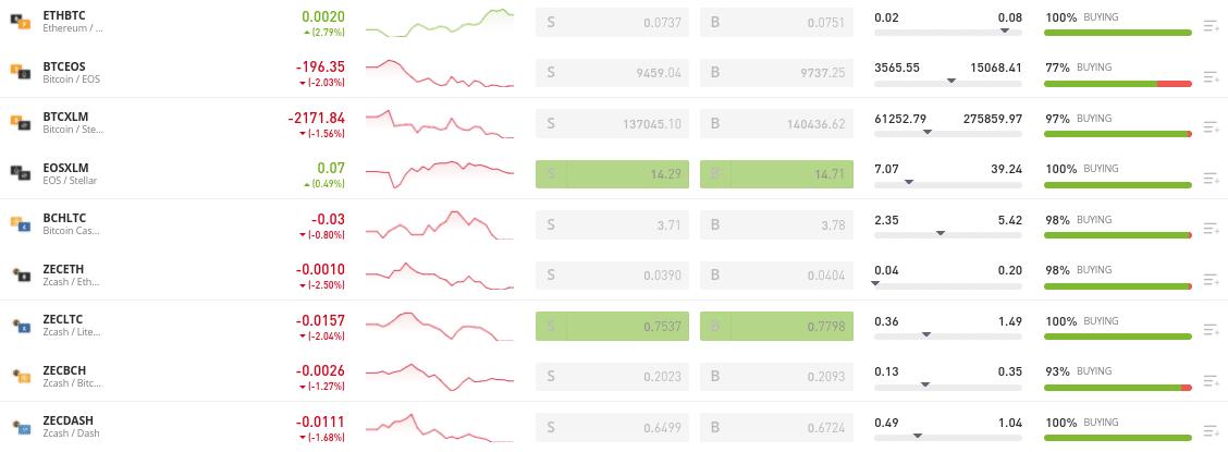 bitcoin trading markets etoro