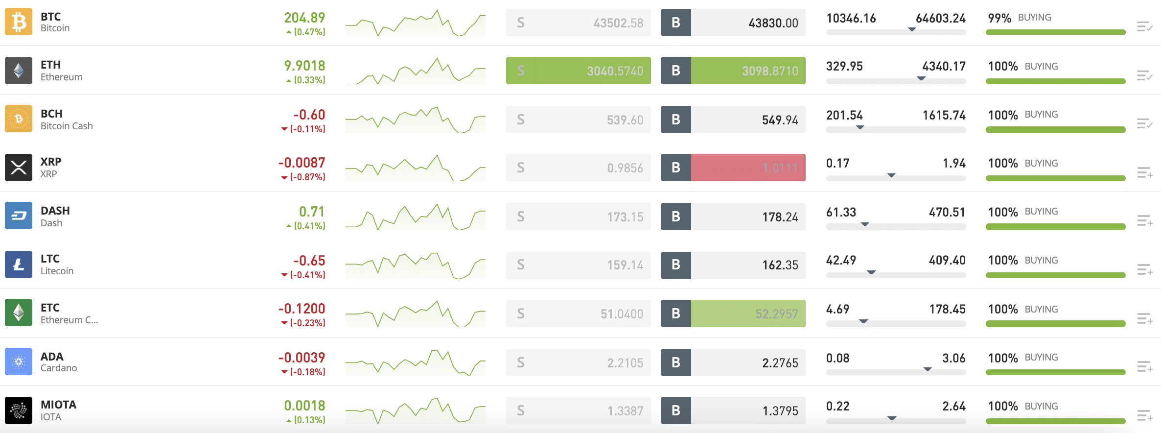 etoro supported coins