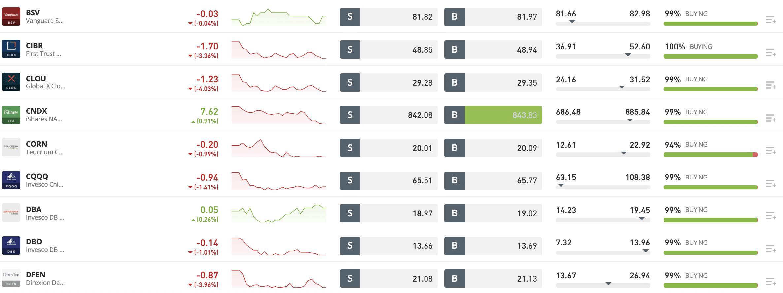 index funds at eToro