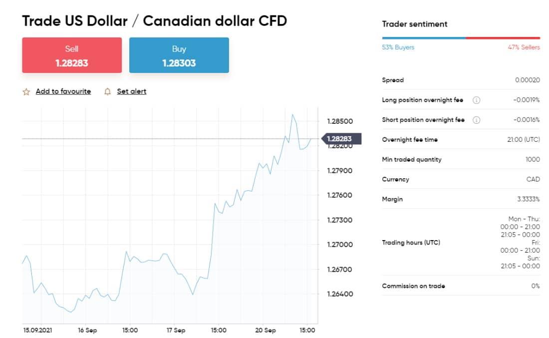 Capital.com has a user-friendly trading platform