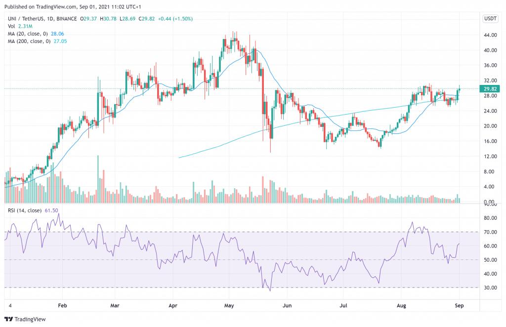 Uniswap price charts September 1