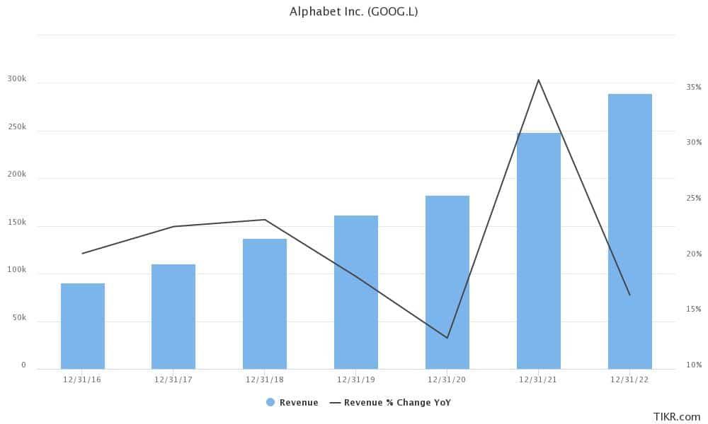alphabet stock long term forecast