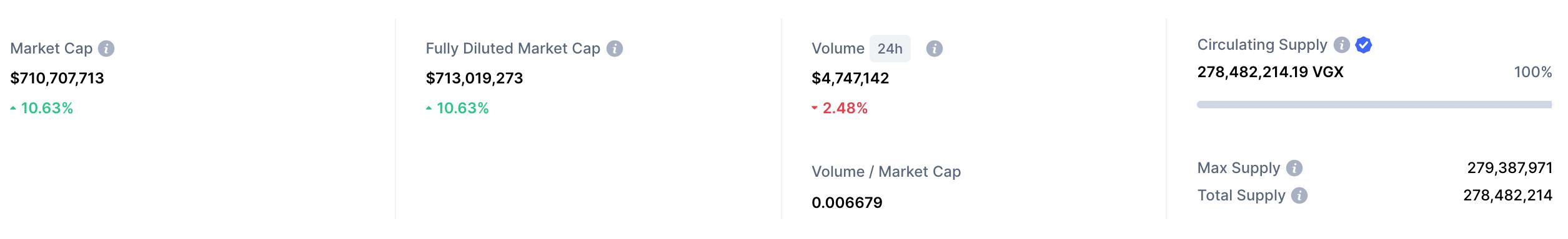VGT market cap