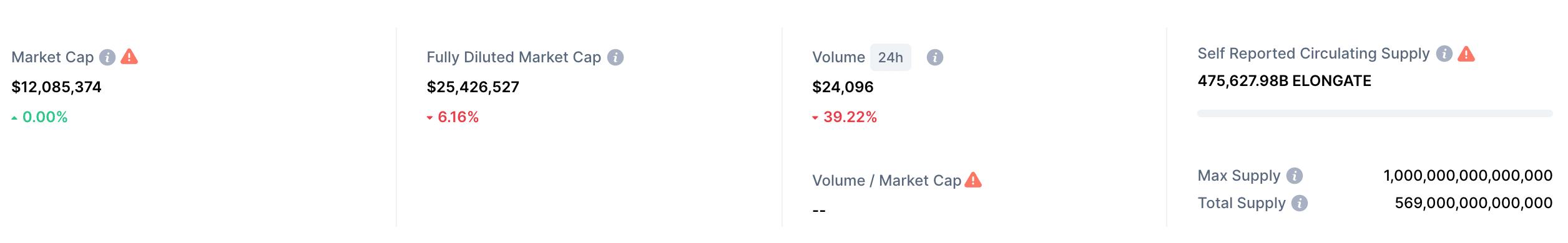 elongate market cap