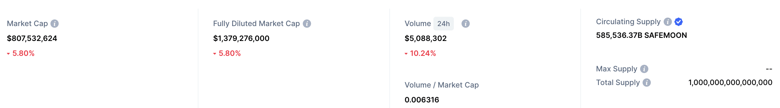safemoon market cap