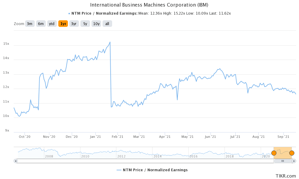 ibm is a good dividend stock