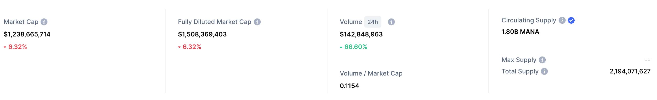 decentraland market cap