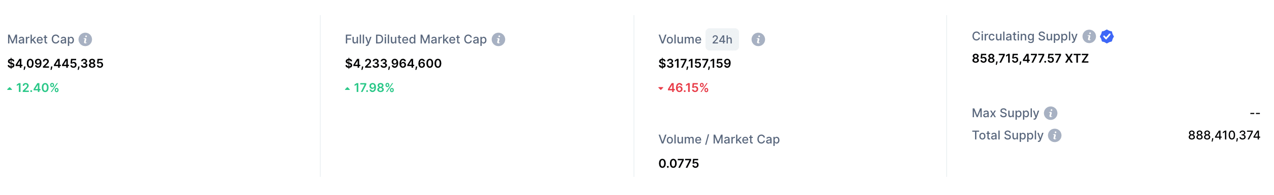 tezos market cap