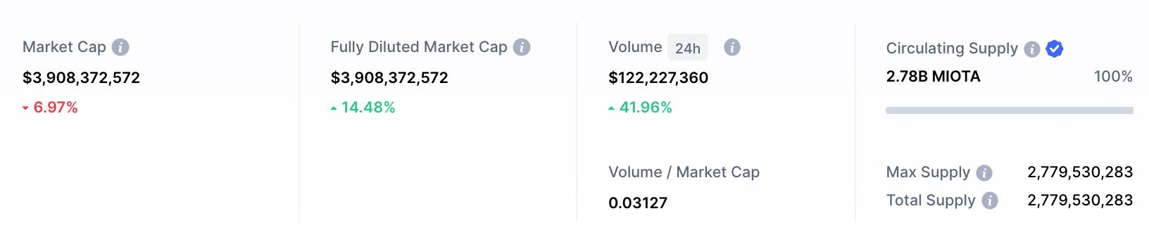 iota market cap