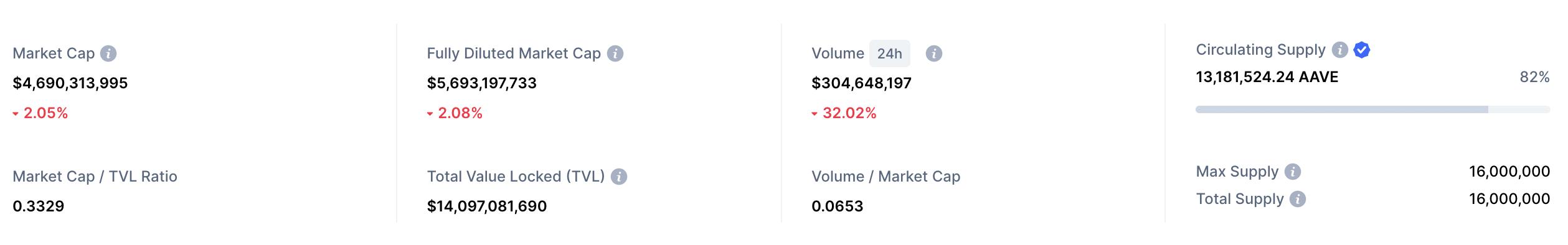 aave market cap