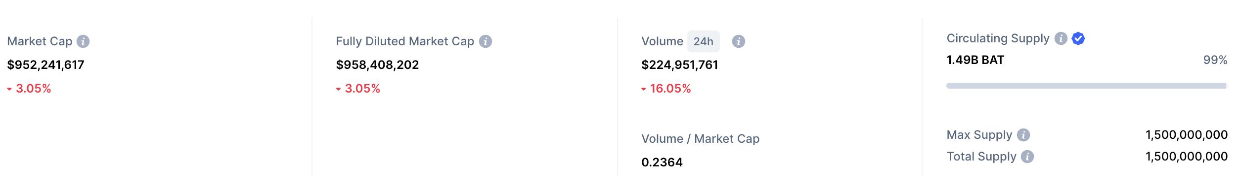 basic attention token market cap