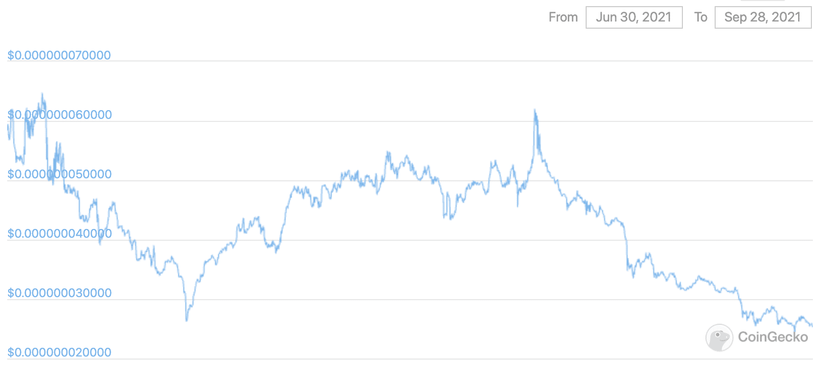 elongate price prediction