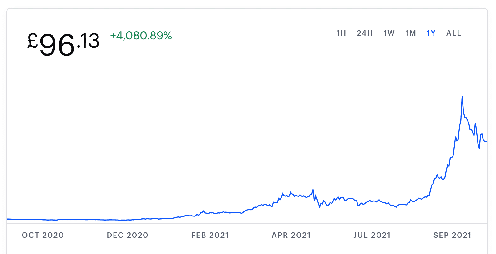 solana price chart