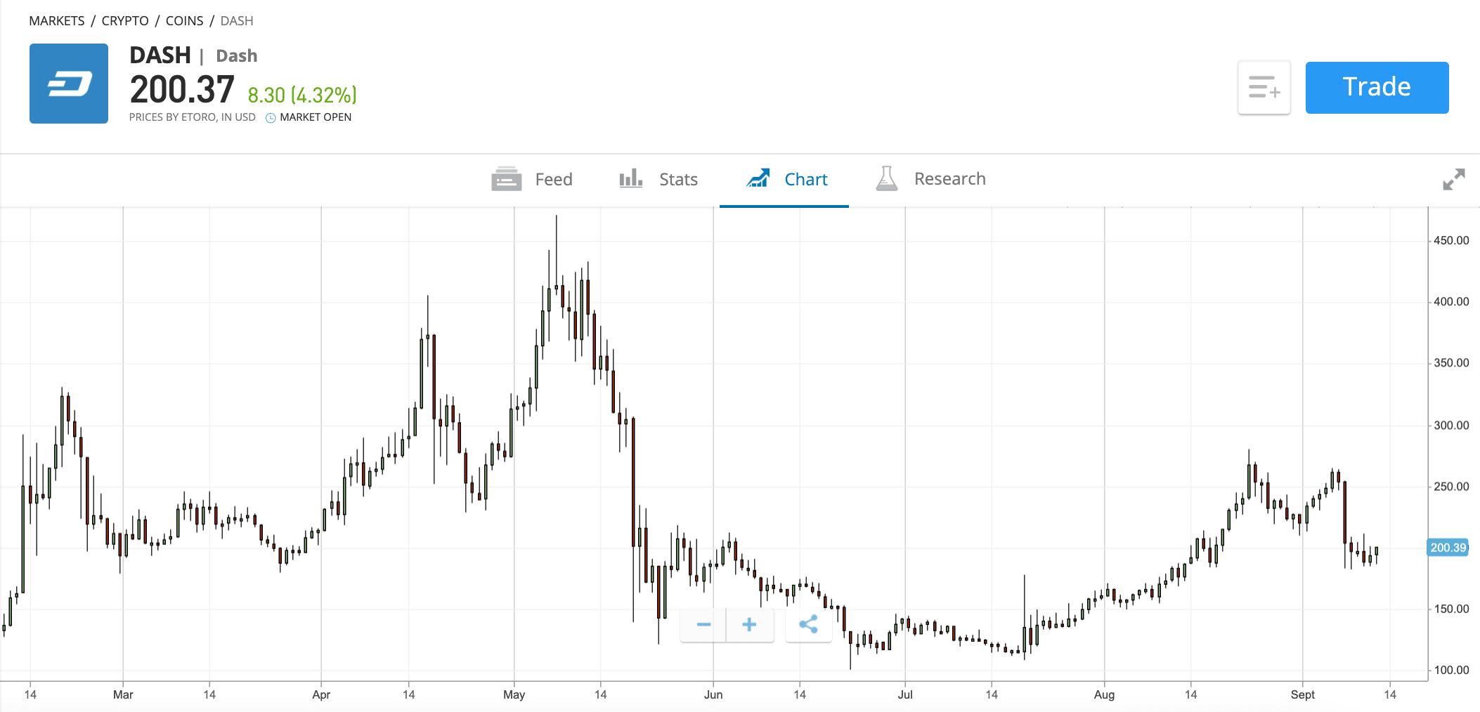 etoro dash price chart