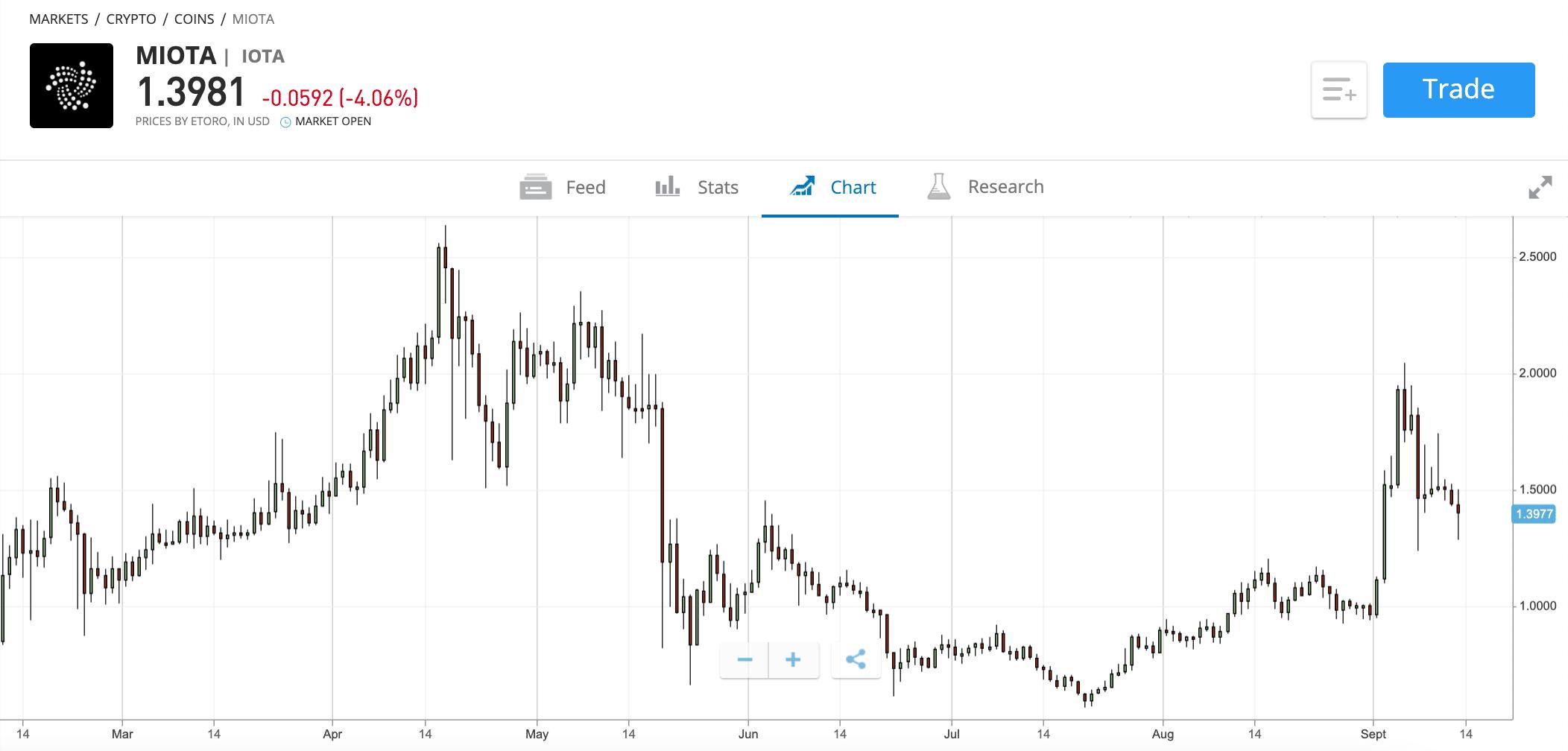 etoro iota price chart