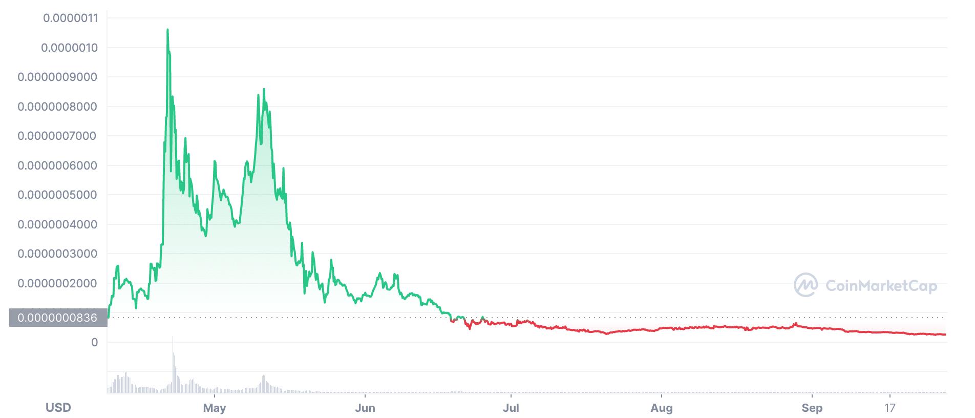 elongate price chart