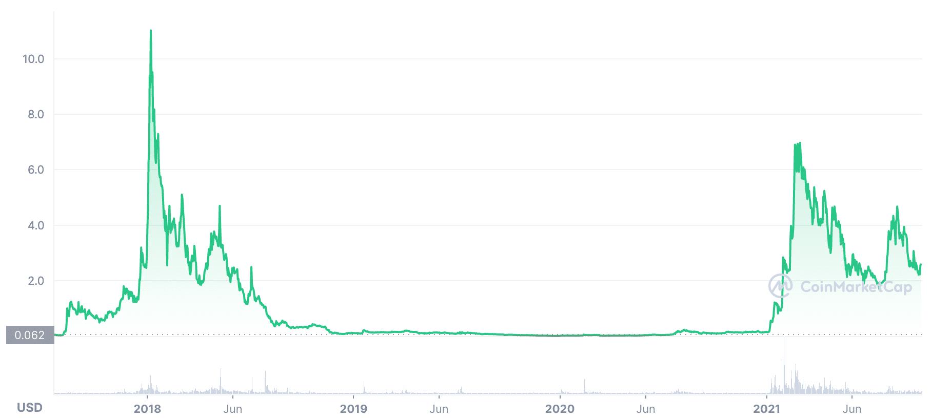 voyager token price chart