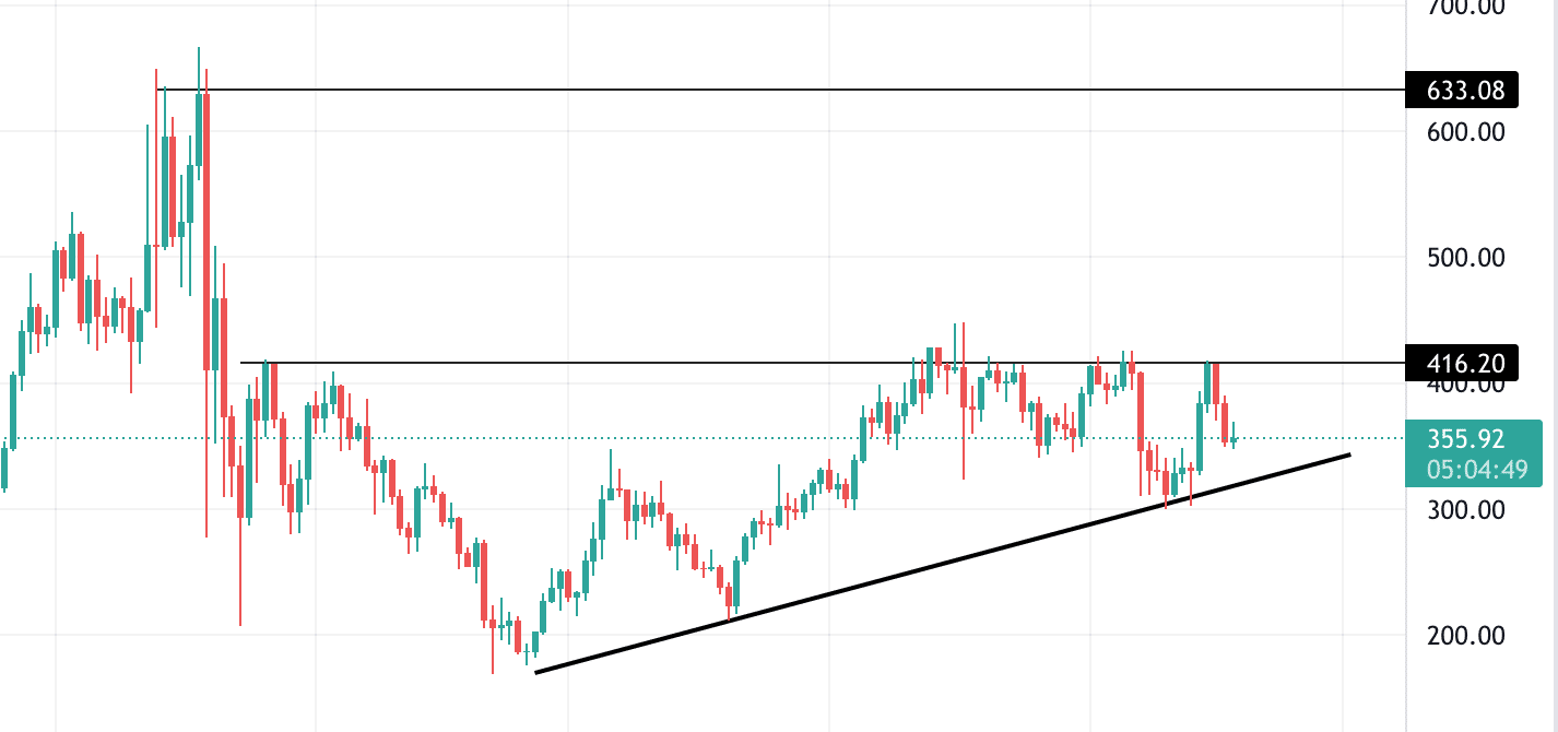 aave technical analysis