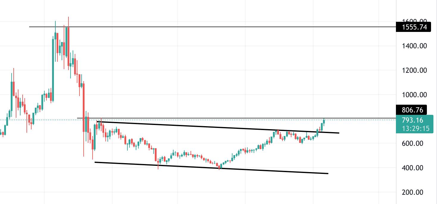 bitcoin cash technical analysis