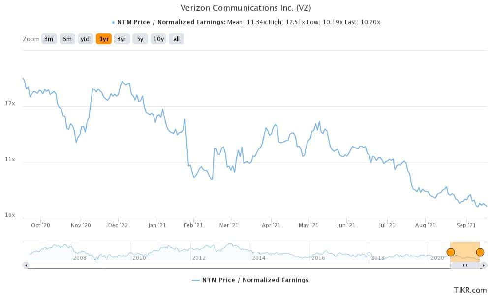 vz is a good dividend stock to buy