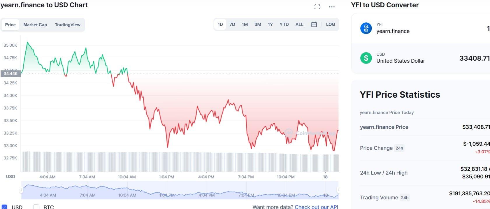 yearn.finance chart