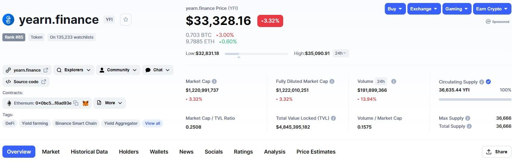 yearn.finance price