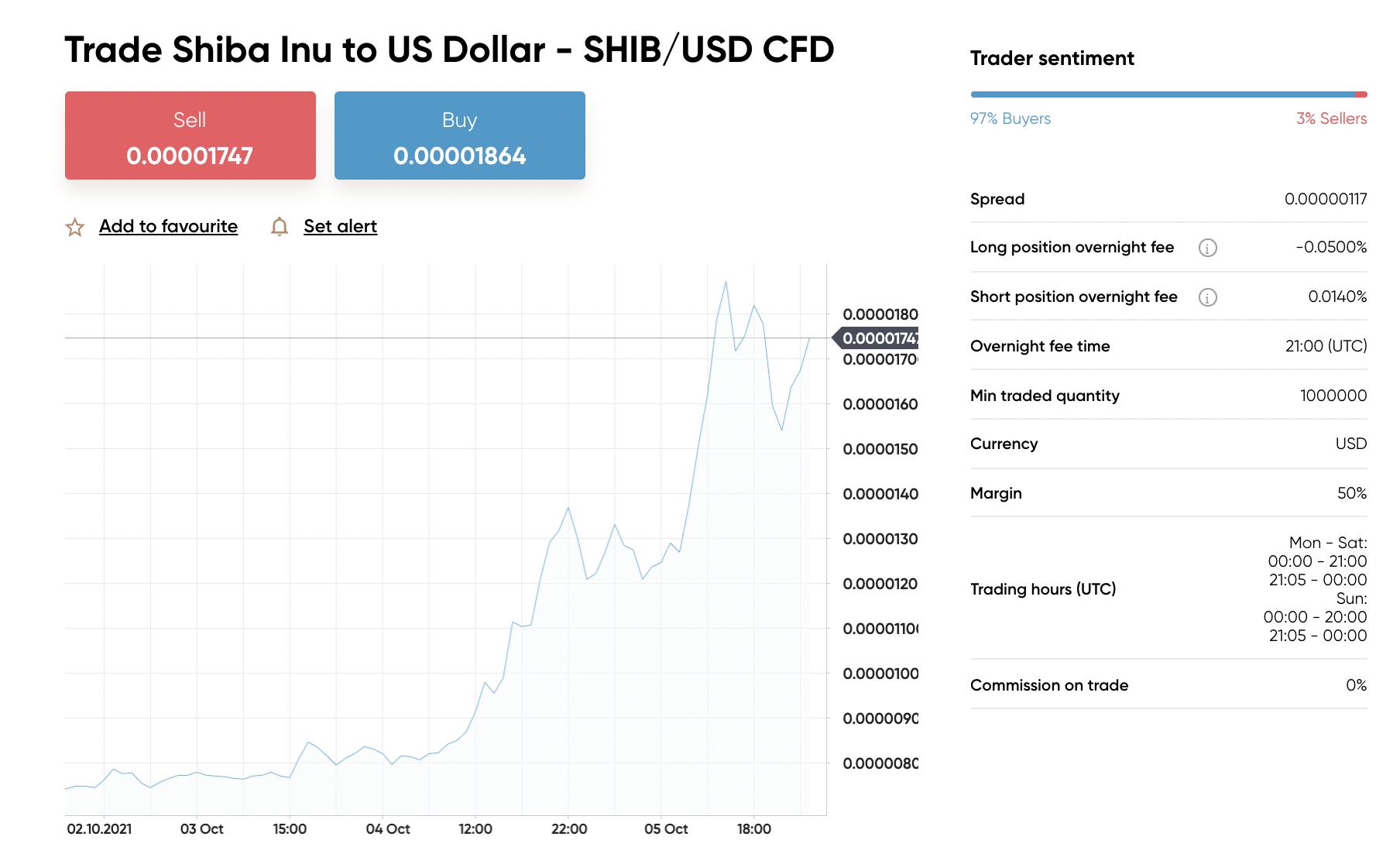 Capital.com Cryptocurrencies