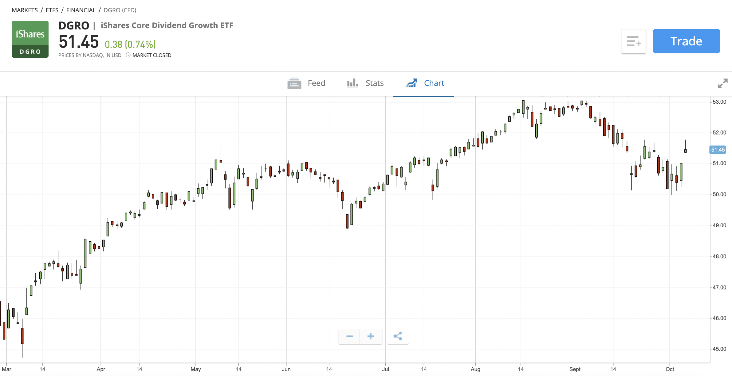 iShares Core High Dividend ETF