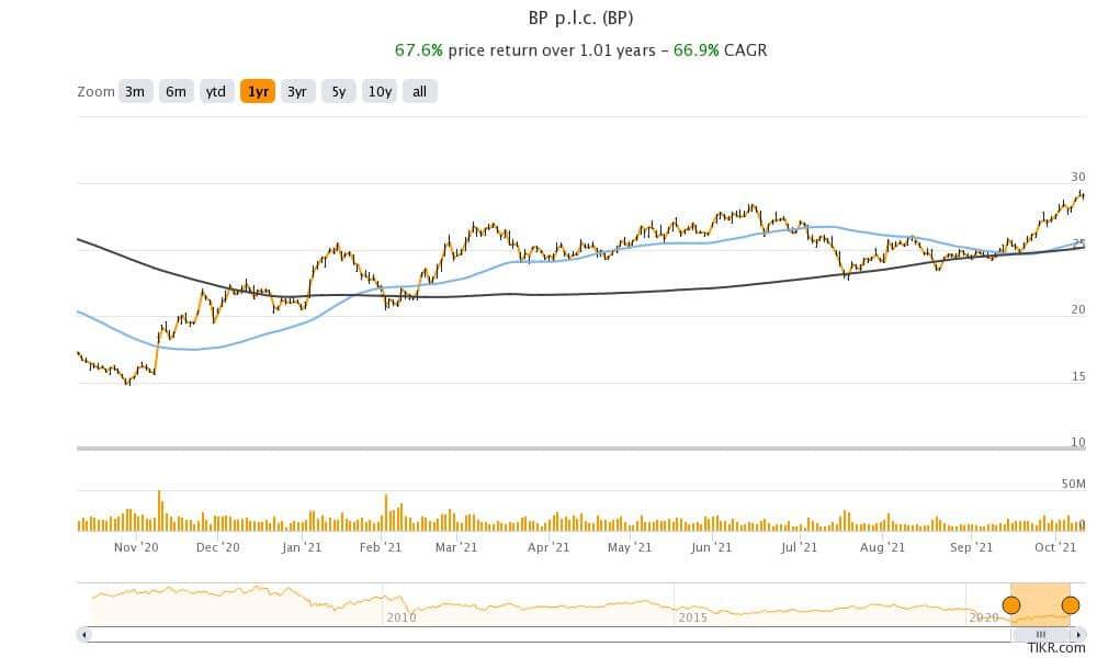 bp stock technical analysis
