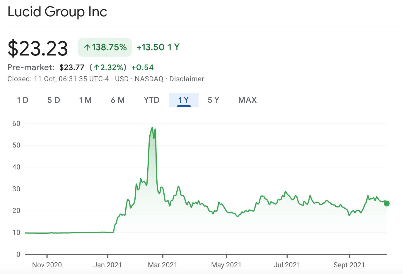 LCID stock price