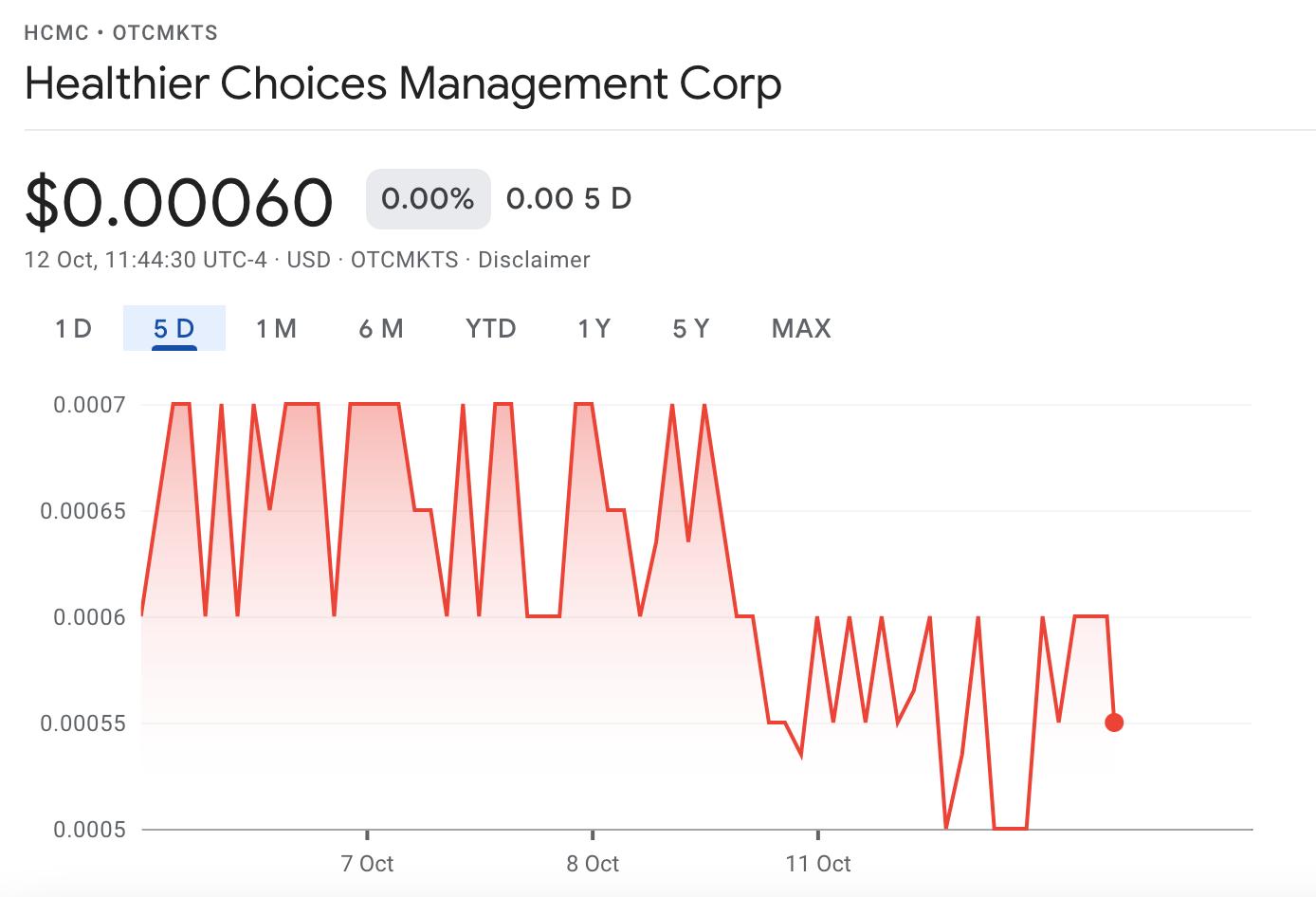 HCMC stock price