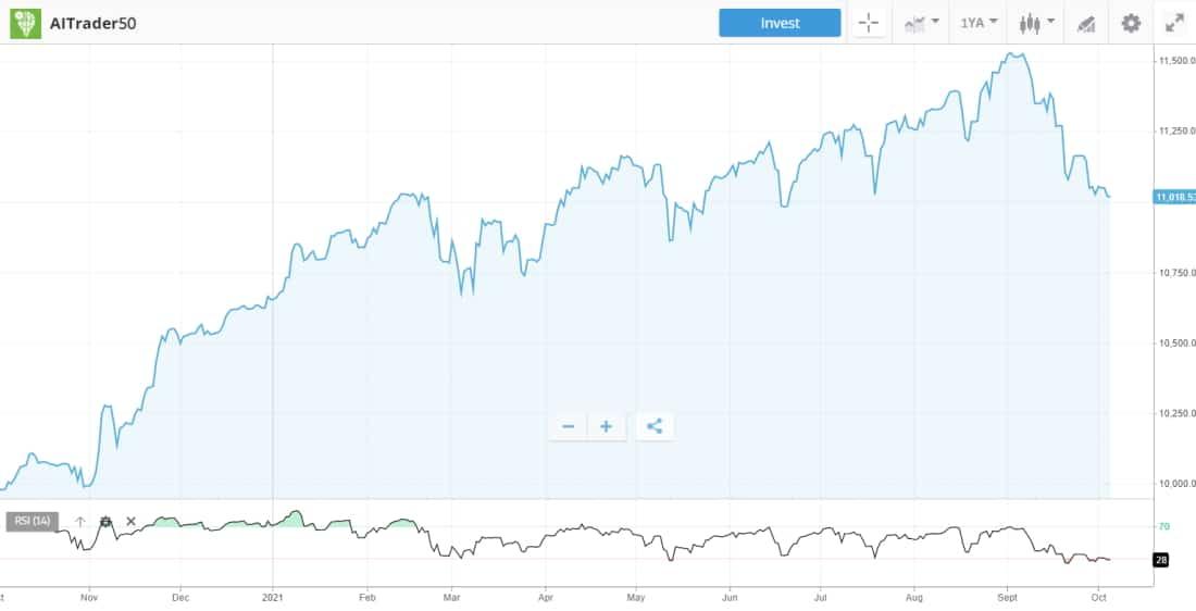 eToro charting - AI Trading Platform