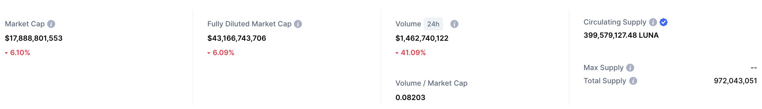 LUNA market cap