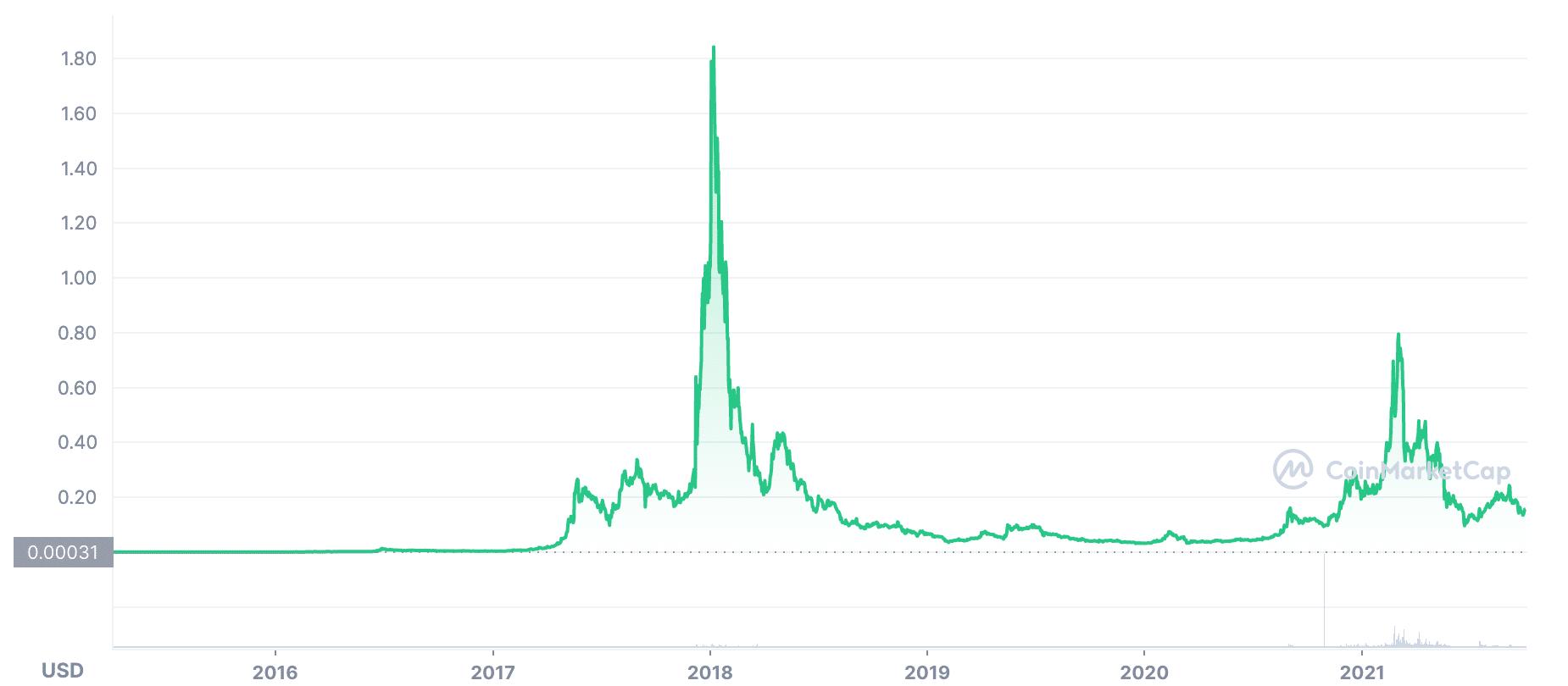 XEM token price chart