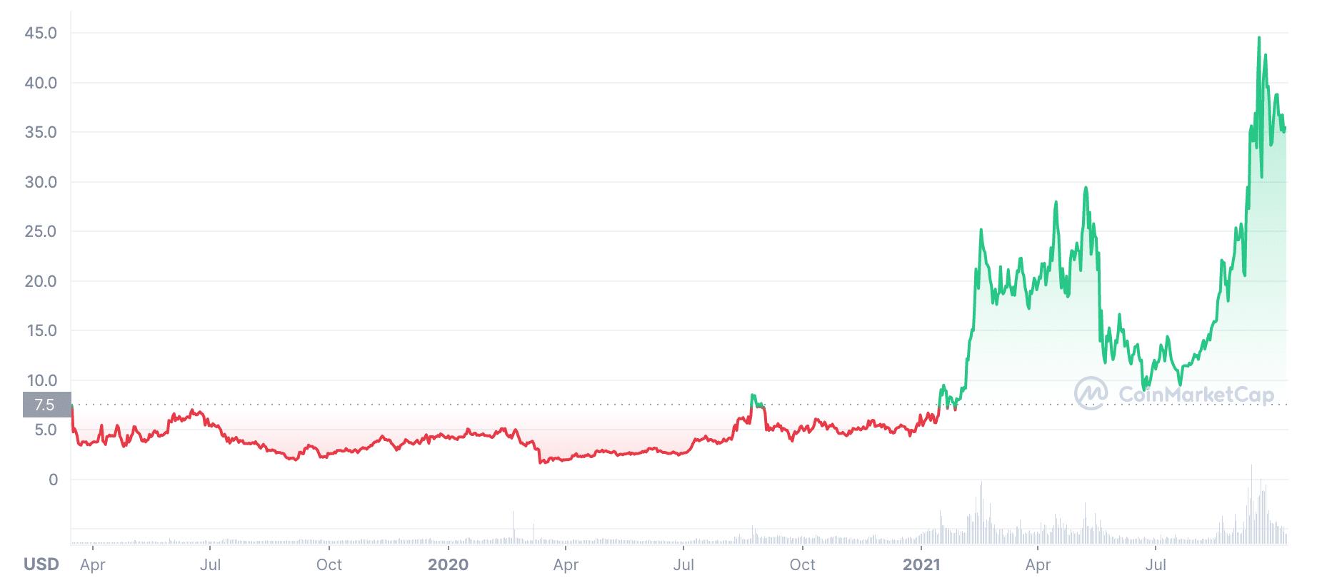 ATOM price chart