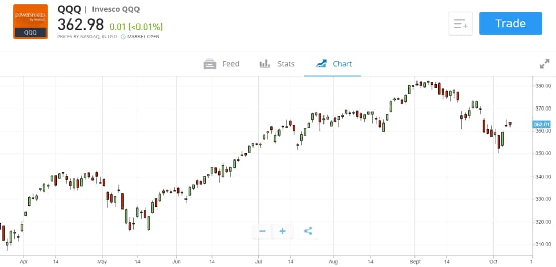 Best ETF to invest in - Buy and Sell the Invesco QQQ ETF on eToro with 0% commissions