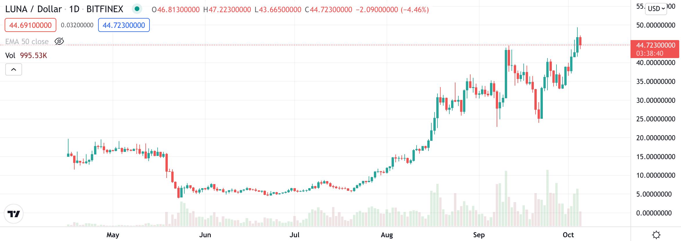 luna price chart