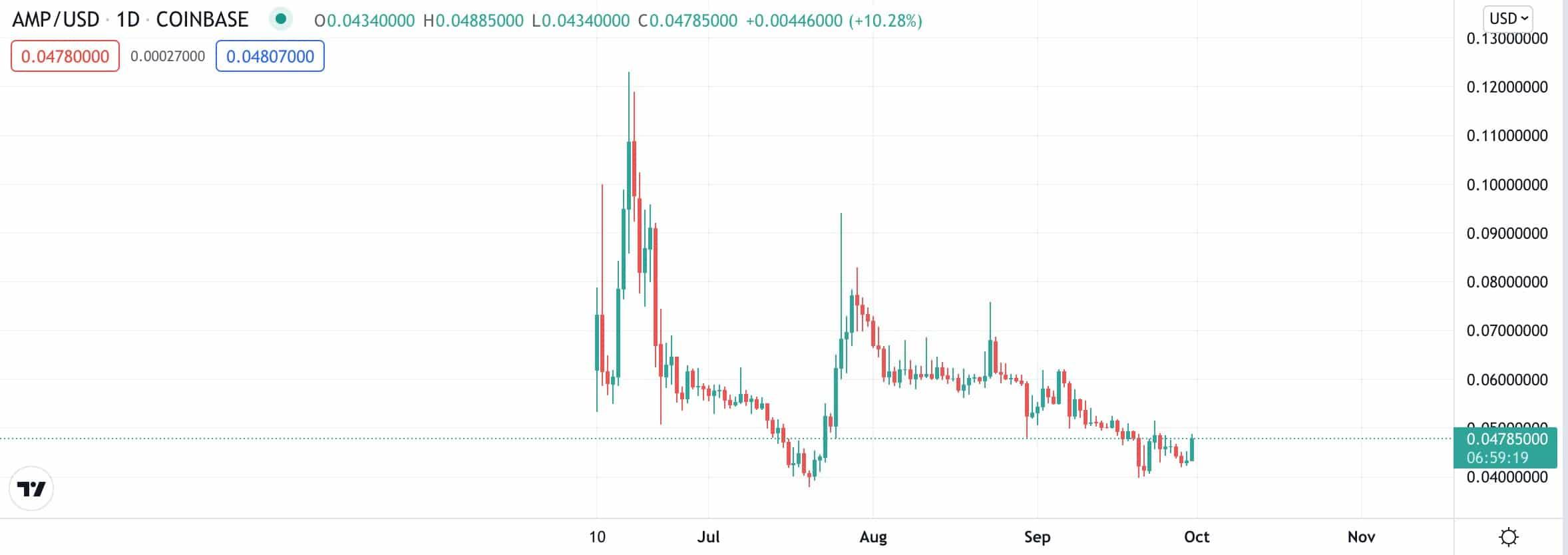 AMP price chart