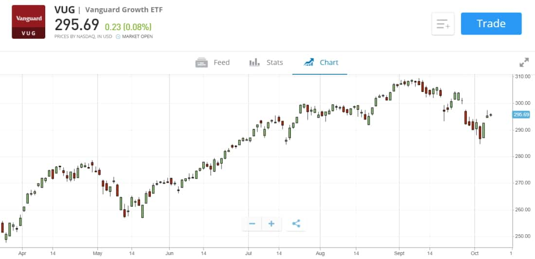 VUG ETF - Best ETF to invest in